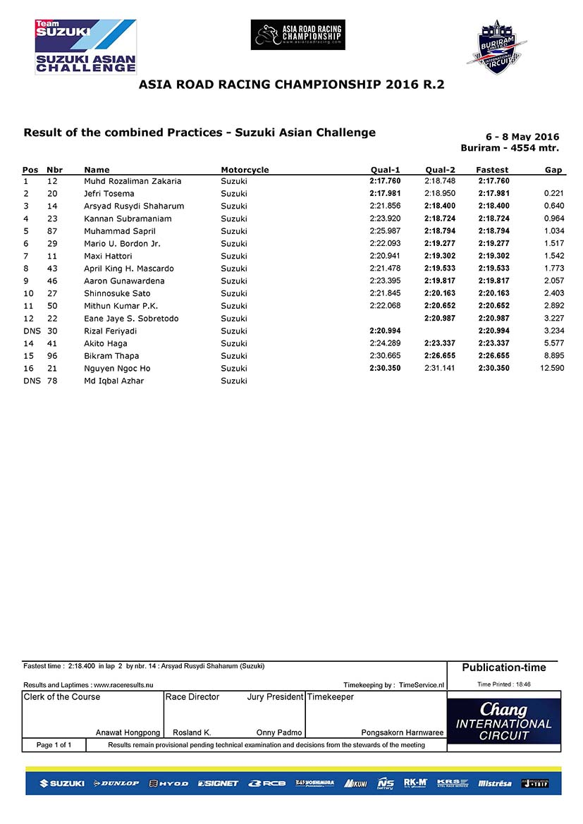 Suzuki Asian Challenge - Combined Practices